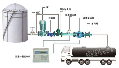 液体定量装车设备