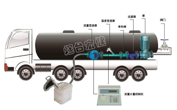 车载式液体灌装计量系统