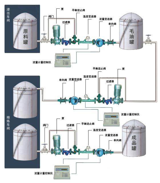 车间液体计量控制系统